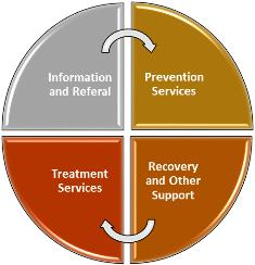Chemical Dependency circle information and referral, prevention, recovery and support, treatment